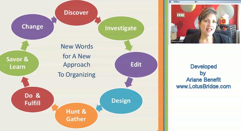 Organizingprocess-withAB